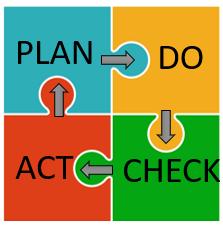 ISO Plan Do Check Act