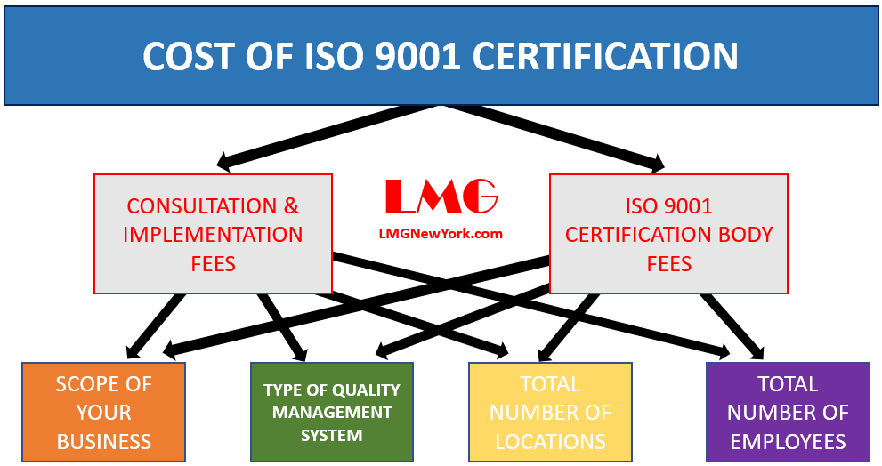 Cost of ISO 9001 Certification