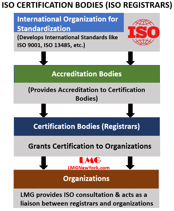 ISO CERTIFICATION BODIES AND ISO ACCREDITATION BODIES