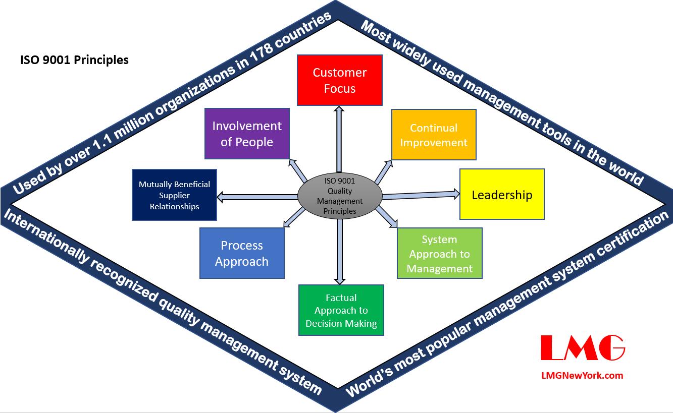 ISO 9001 Principles