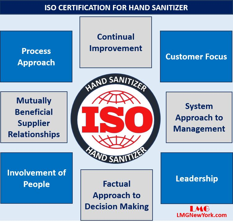 ISO Certification for Hand Sanitizer